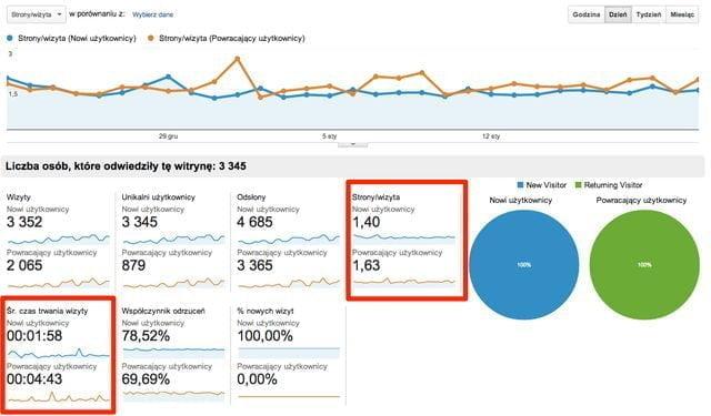 Grafika nr 4: Metryka przedstawiająca stosunek liczba stron/wizyta