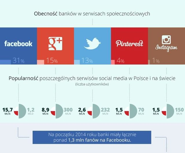 Obecność banków w mediach społecznościowych