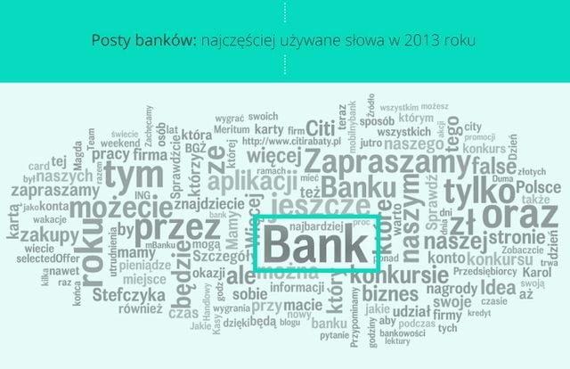 Posty banków: najczęściej używane słowa w 2013 roku