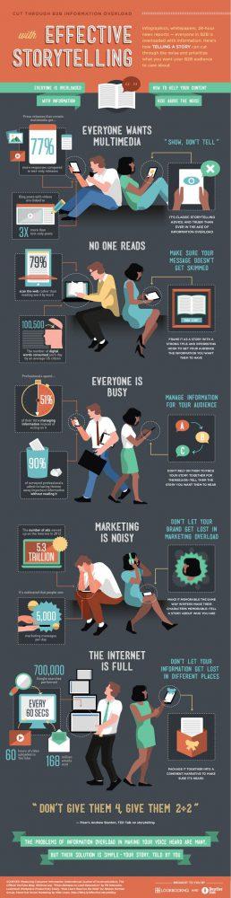 admonkey storytelling infographic