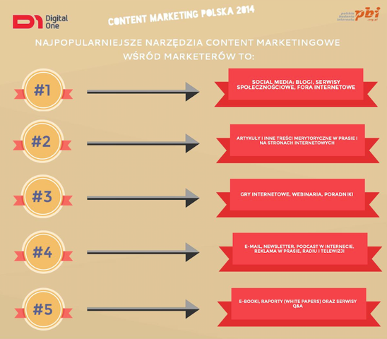 DIGITAL ONE CONTENT MARKETING 6 B