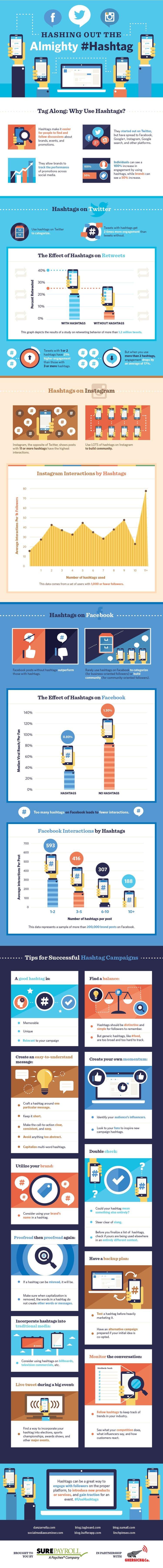 hashtagi-jak używać
