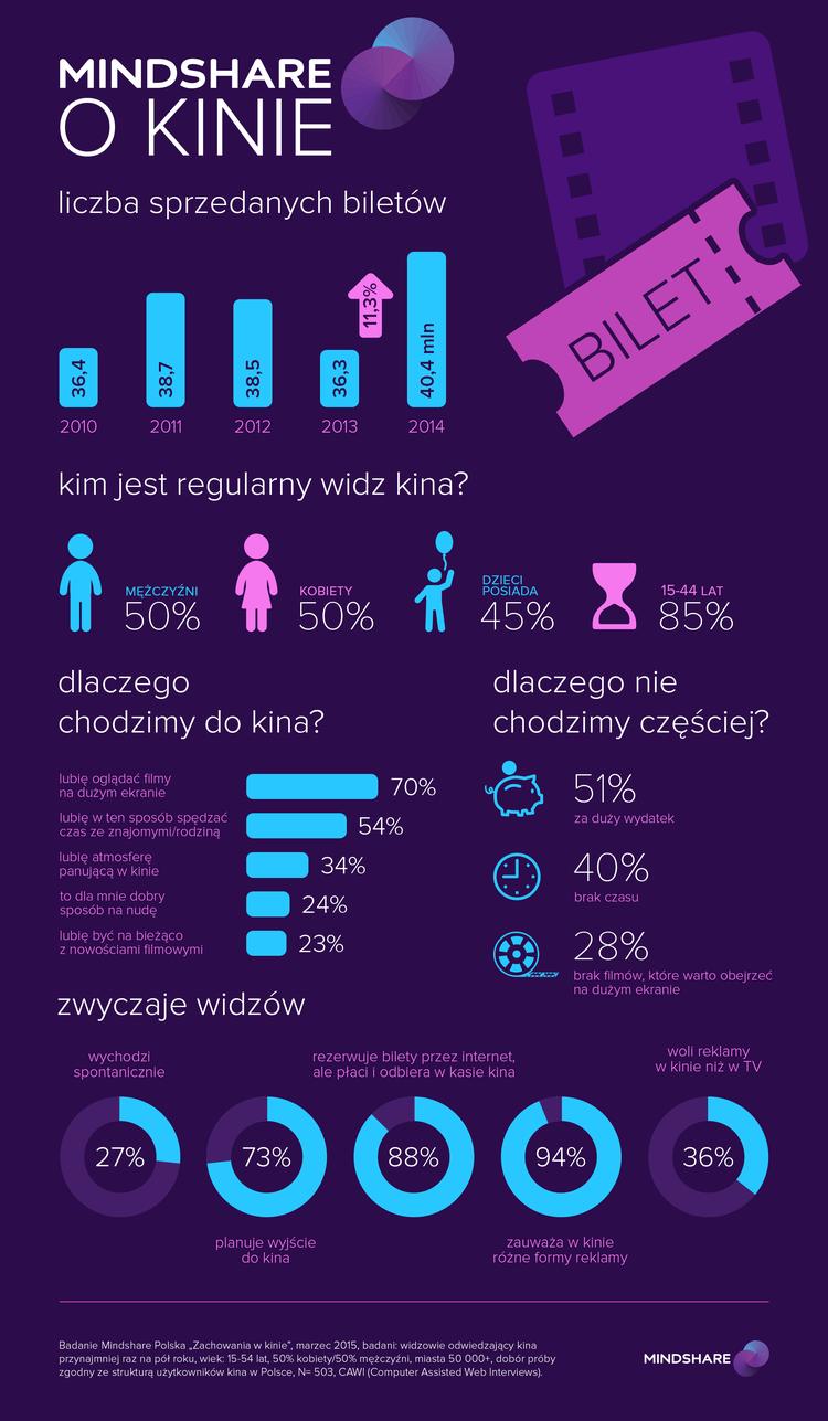 Mindshare_O Kinie_Badanie_Infografika