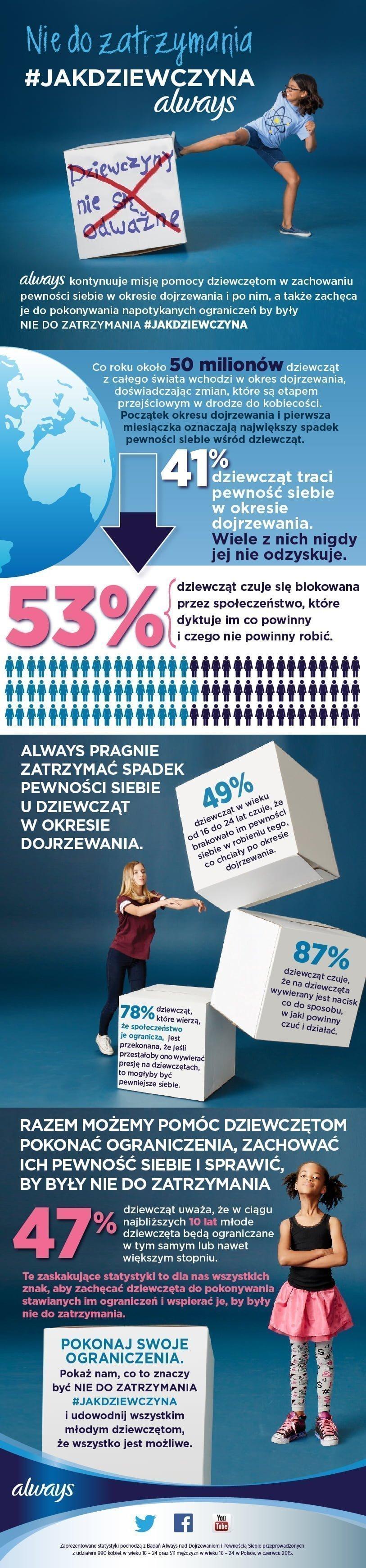 Always_NieDoZatrzymania_JakDziewczyna_infografika_07_2015