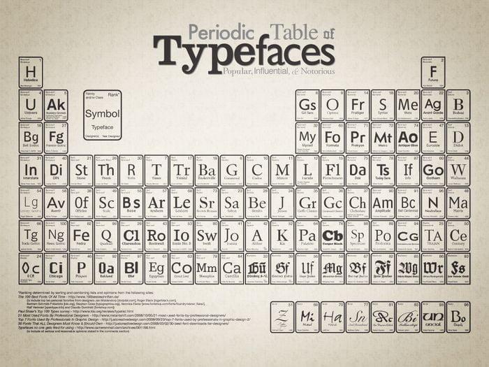 tablica-pierwiastki-fonty
