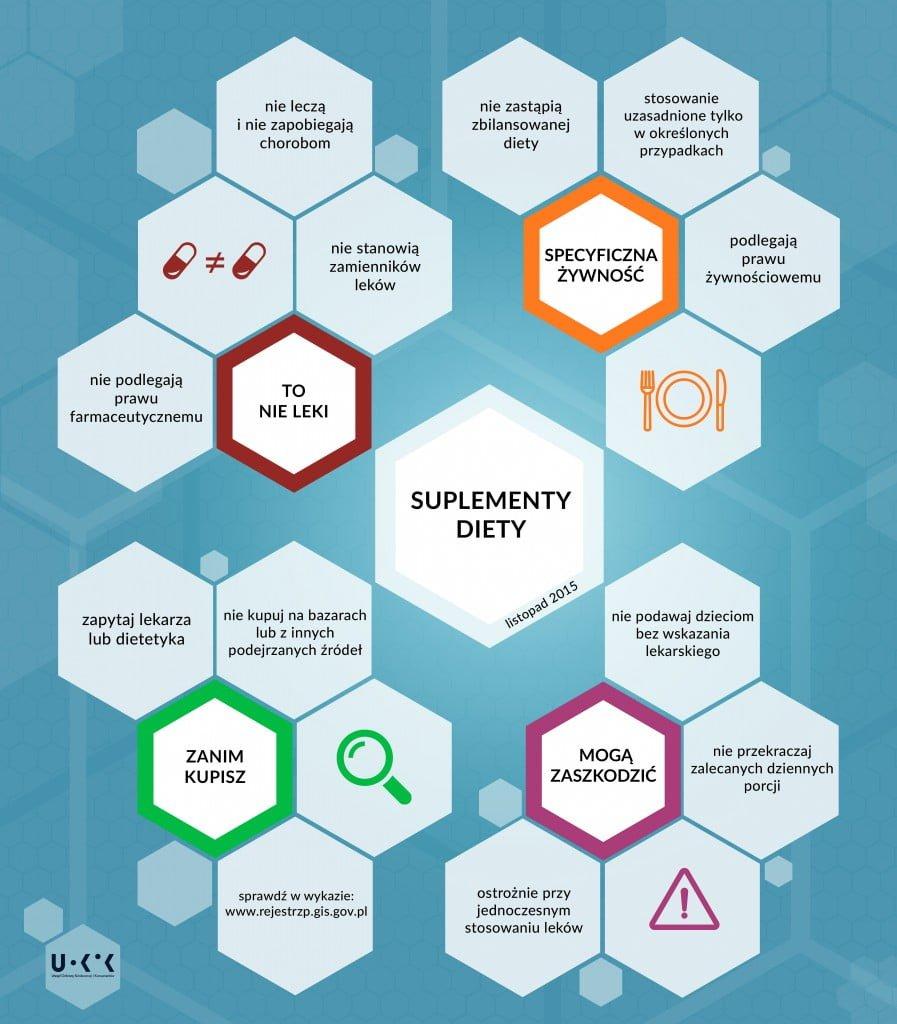 infografika_suplementy_diety