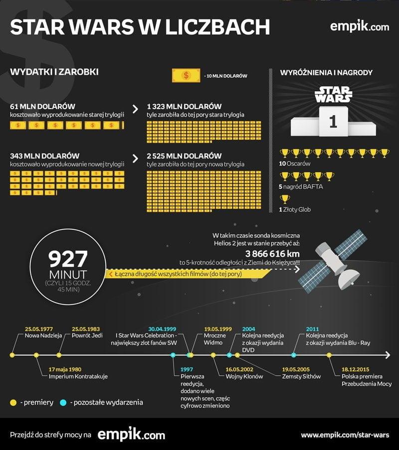 star_wars_infografika4