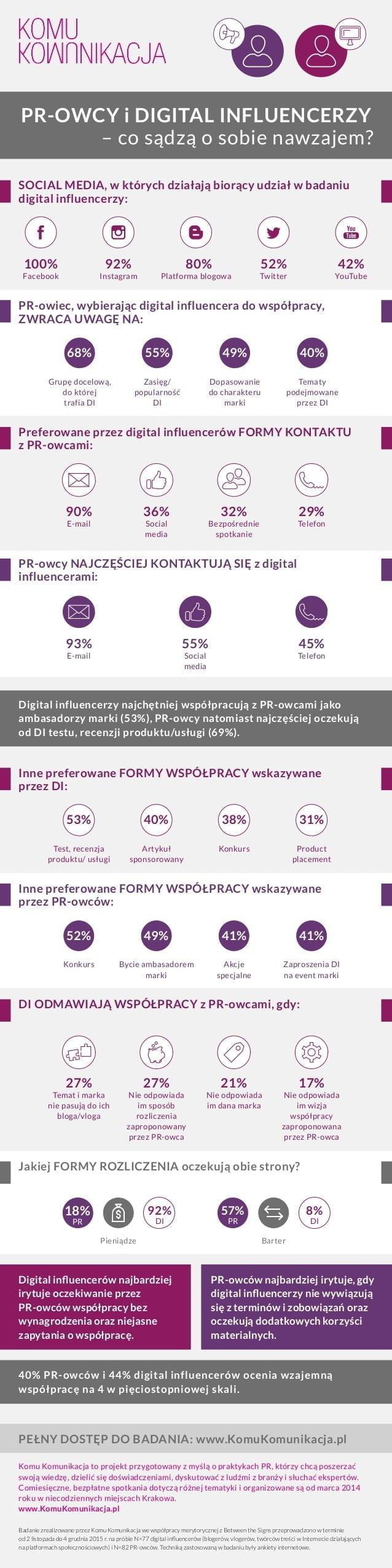 prowcy-i-digital-influencerzy-co-sdz-o-sobie-nawzajem-infografika-dot-raportu-z-oglnopolskiego-badania-komu-komunikacja-1-638