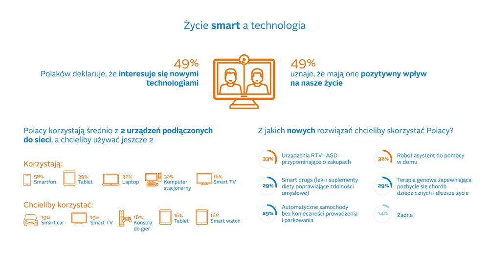 Życie Smart a technologia