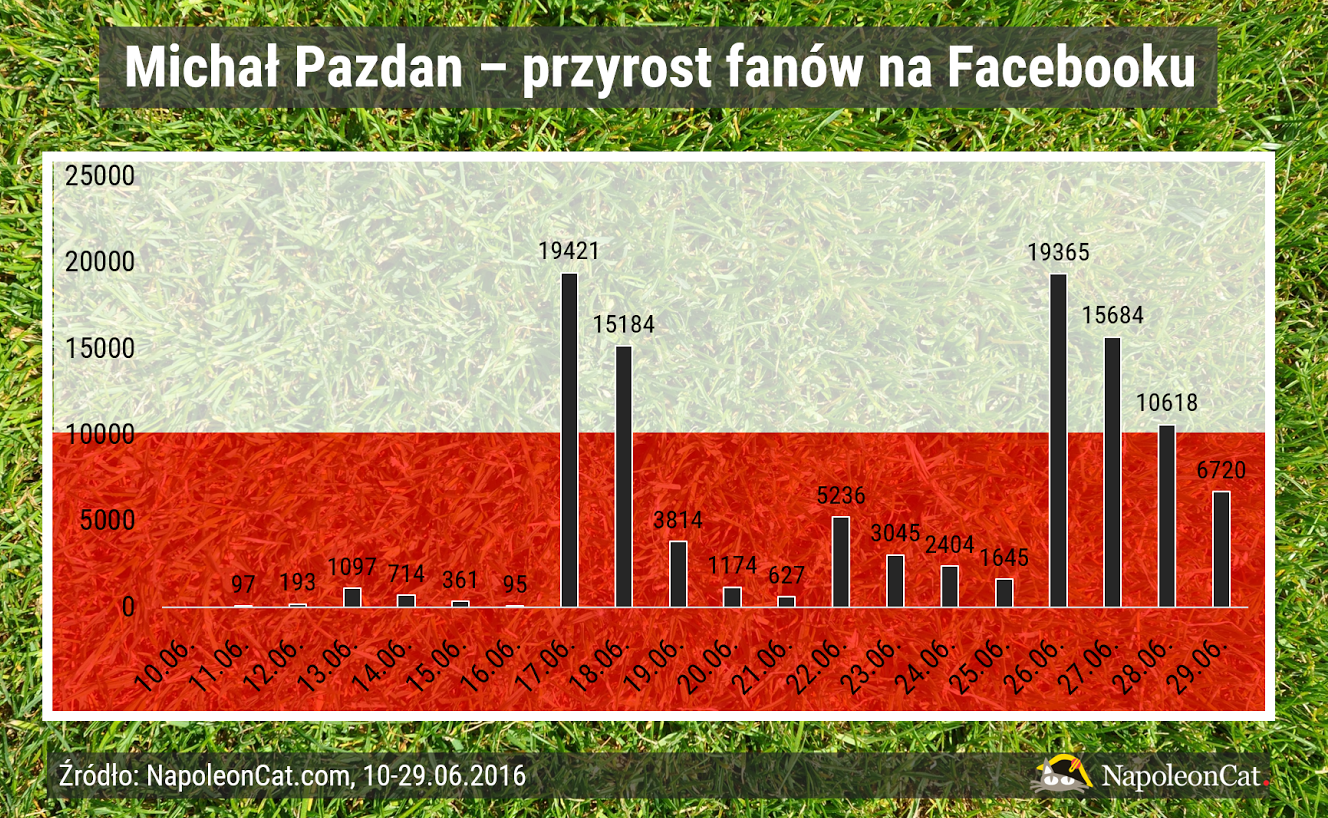 Pazdanomania na Facebooku – Michał Pazdan zyskuje zainteresowanie również wśród zagranicznych fanów