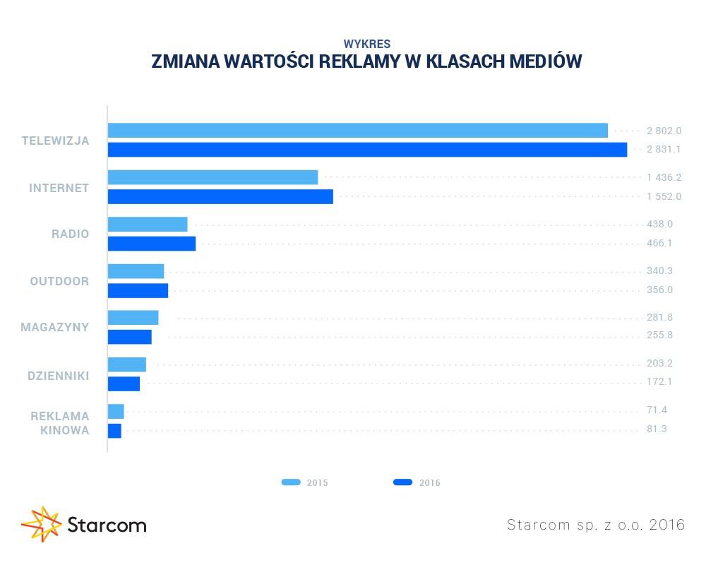 Wykres 3 Starcom rynek reklamy Q3