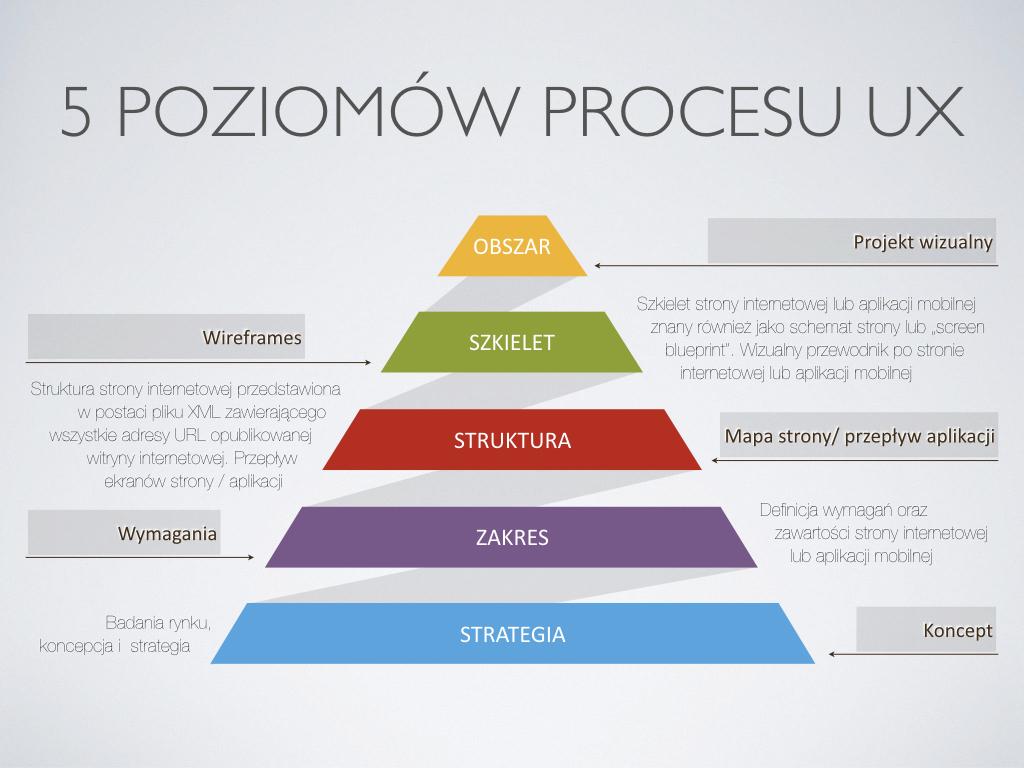 5 poziomów procesu UX.001