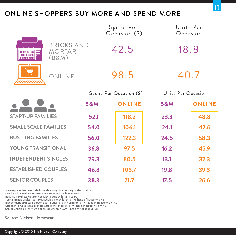 double-the-opportunity-nielsen-ecommerce
