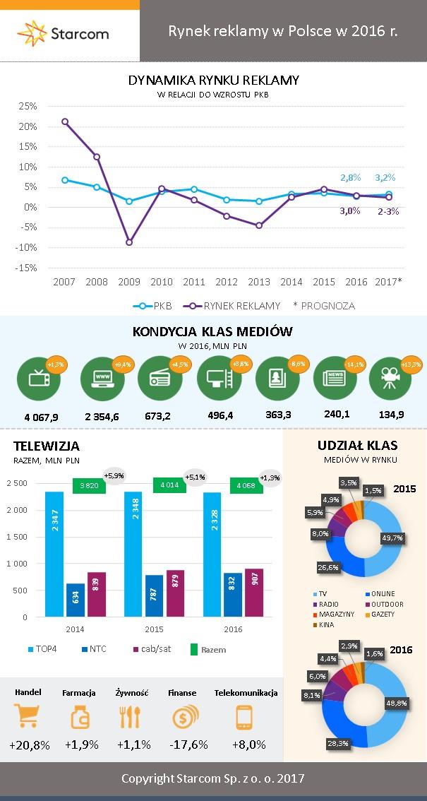 Infografika_Starcom Rynek Reklamy 2016
