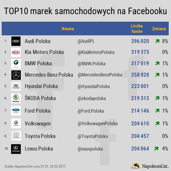 Najpopularniejsze marki samochodowe na Facebooku_kryterium-liczba fanow