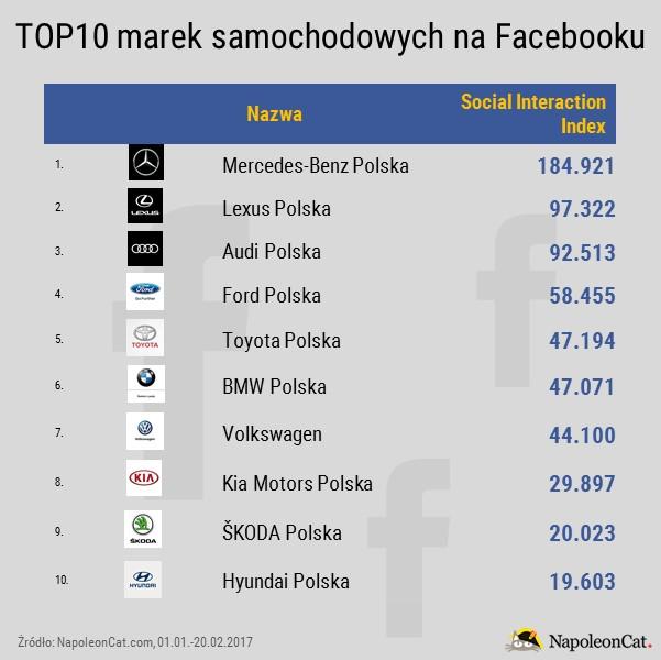 Najpopularniejsze marki samochodowe na Facebooku_kryterium wskazniki SII