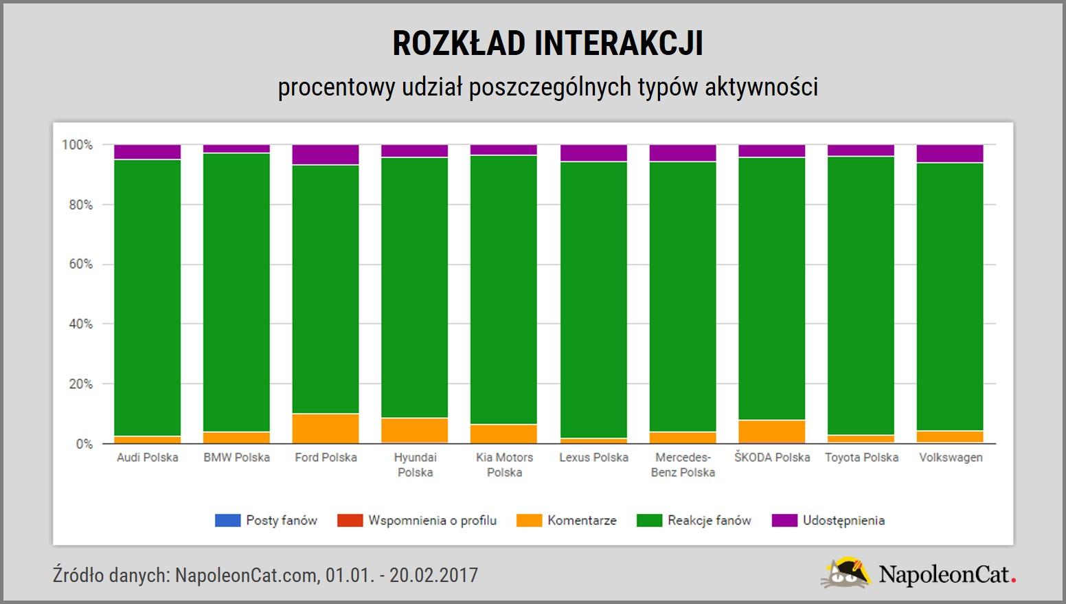 Najpopularniejsze marki samochodowe na Facebooku_rozklad interakcji