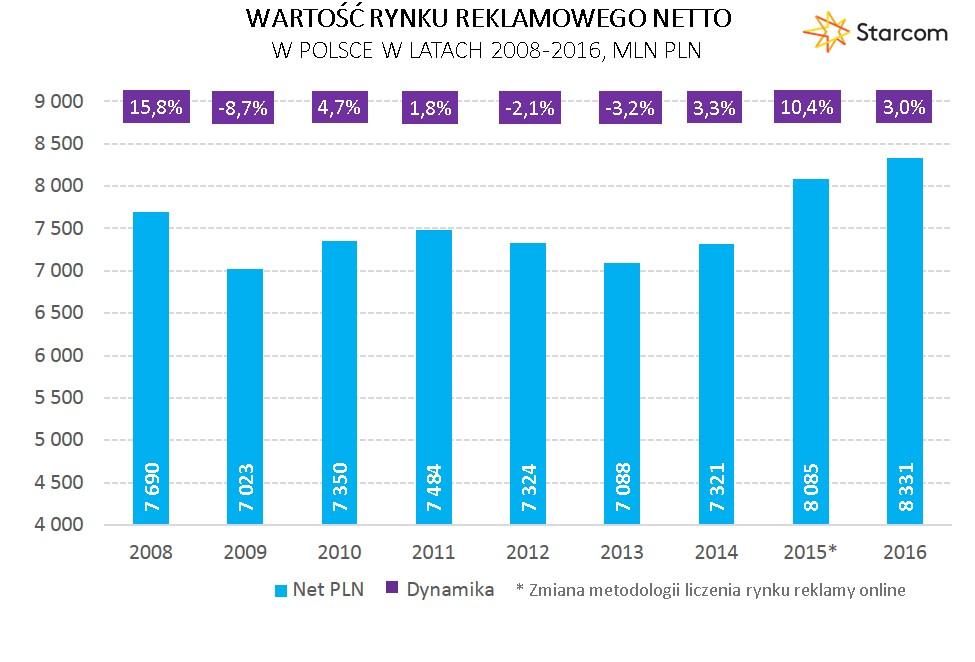 Wykres 1 Wartość rynku reklamowego netto 2016
