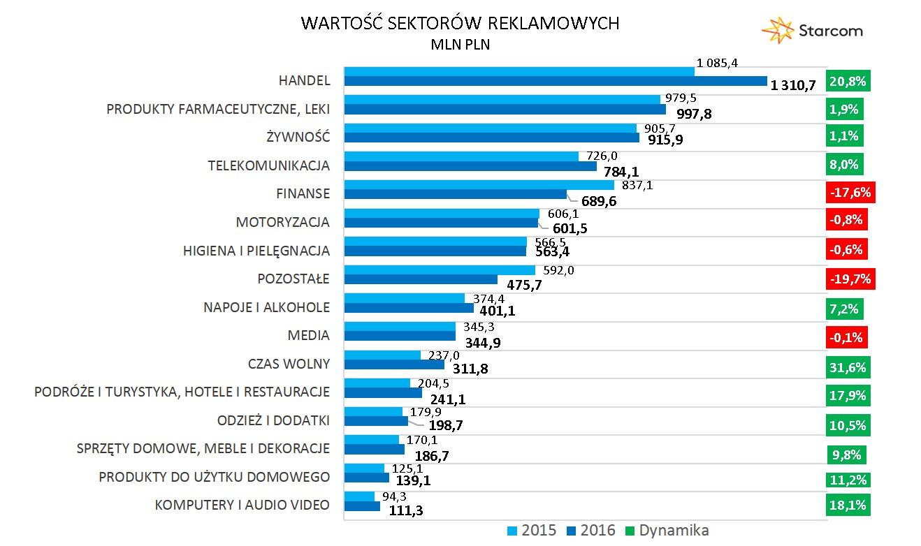 Wykres 2 Wartość sektrów reklamowych 2016