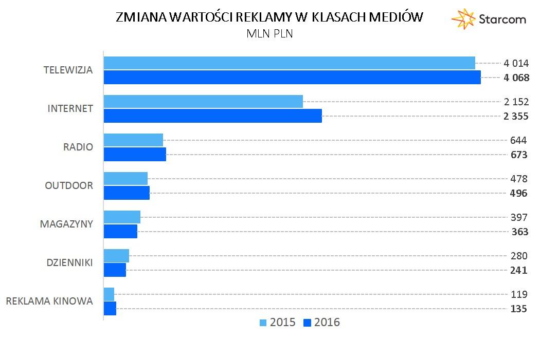 Wykres 3 Zmiana wartości reklamy w klasach mediów 2016
