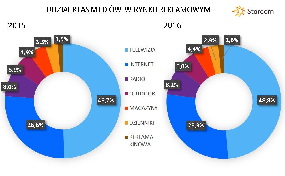 Wykres 5 Udział klas mediów 2016