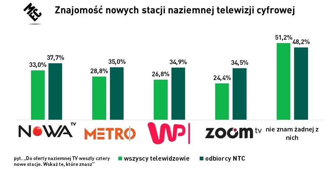 wp metro