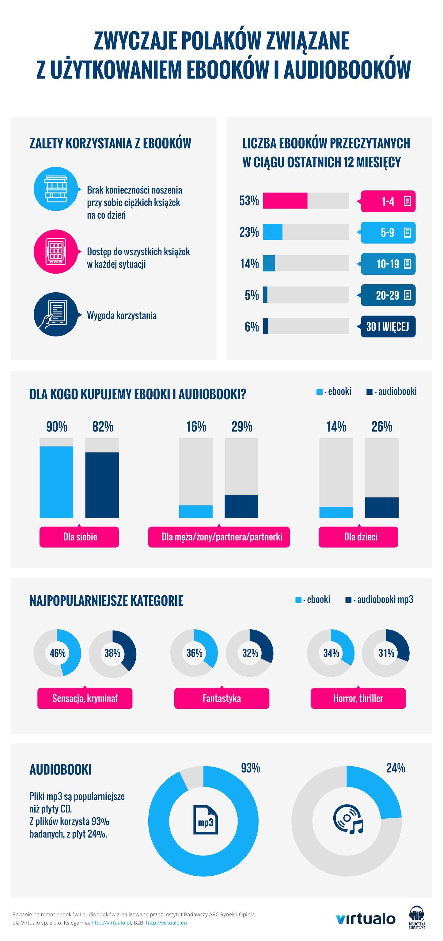 zwyczaje_polakow_zwiazane_z_uzytkowaniem_ebookow_i_audiobookow_infografika_virtualo