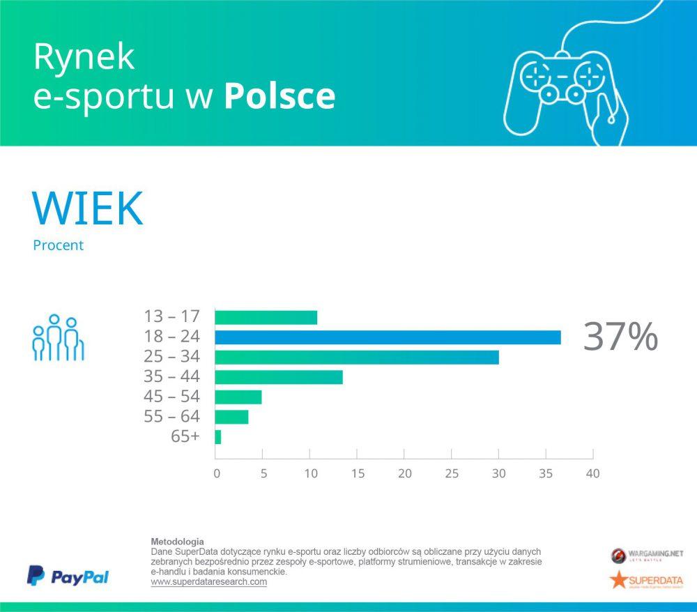Poland_Age