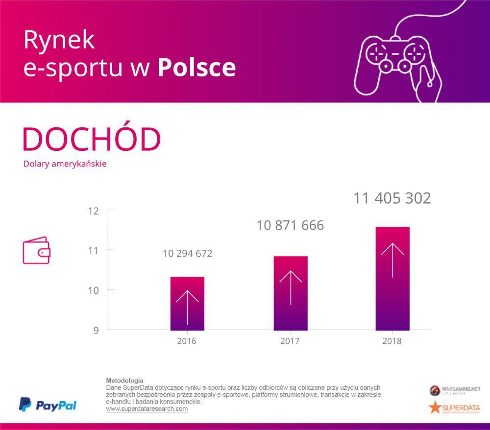Poland_Revenue