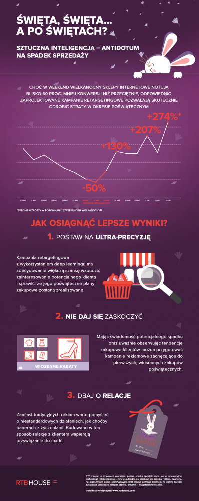 RTB House_Easter_infographic_pl