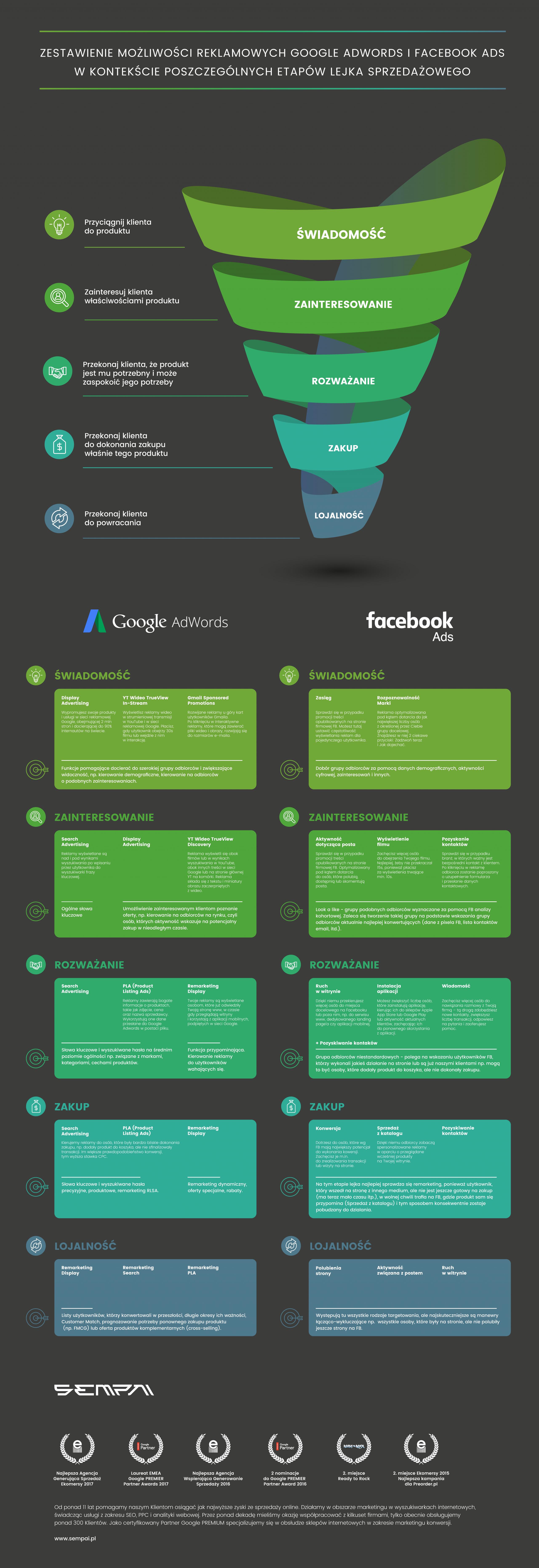 lejek sprzedażowy Infografika Zestawienie możliwości reklamowych Google AdWords i FB ADS