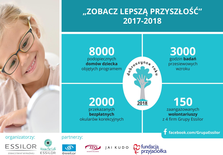 Essilor Polska