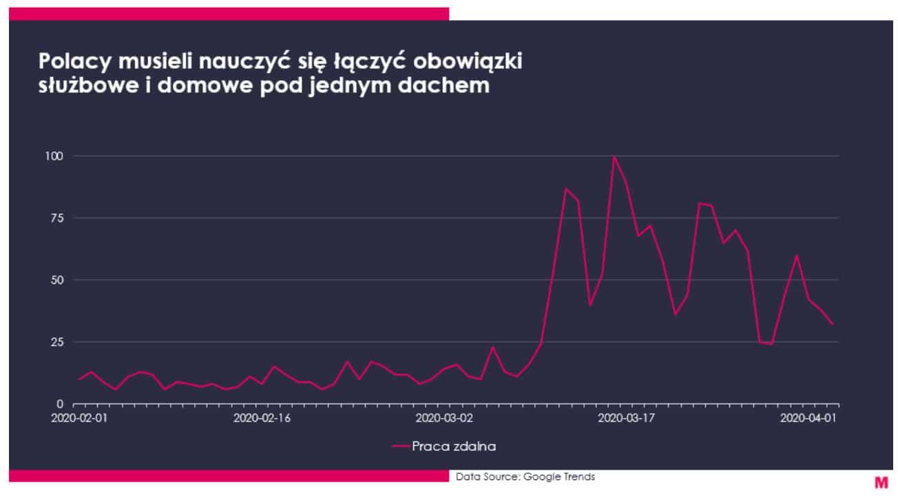 Koronawirus a zmiany w konsumpcji mediów – komentują eksperci MediaCom