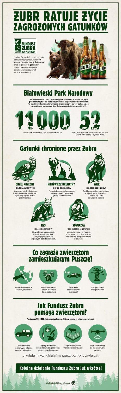 Żubr znika z etykiet i wspiera Białowieski Park Narodowy sprzętem o wartości miliona złotych infografika