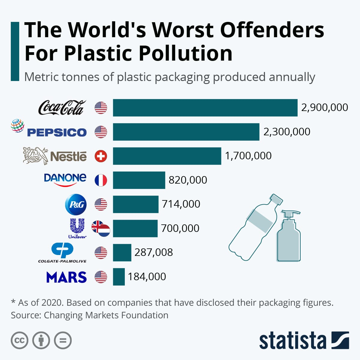 kto produkuje najwięcej plastiku