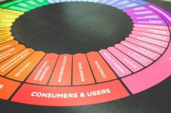 marketing B2B i B2C