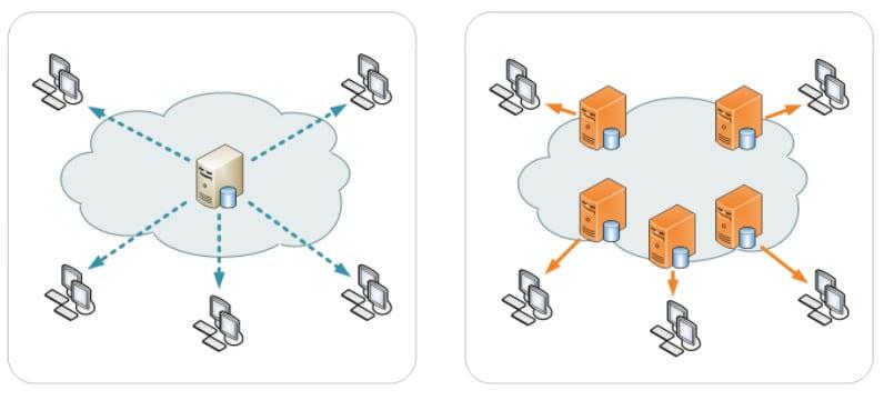 CDN pozwala na wykorzystanie serwera najbliższego lokalizacji odwiedzającego.