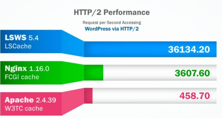 Ilość zapytań obsługiwanych podczas jednej sekundy przez różne typu oprogramowania serwerowego. Źródło litespeedtechcom
