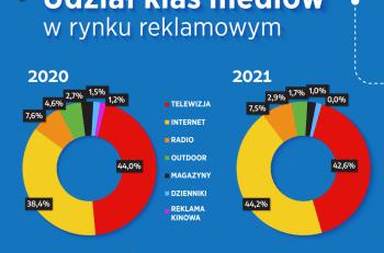 Wykres 6. Udział klas mediów w rynku reklamowym, Q1 2021 vs Q1 2020